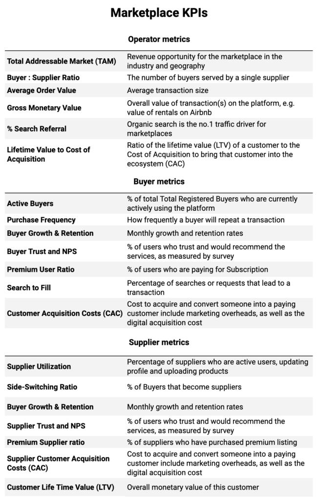 Marketplace KPIs