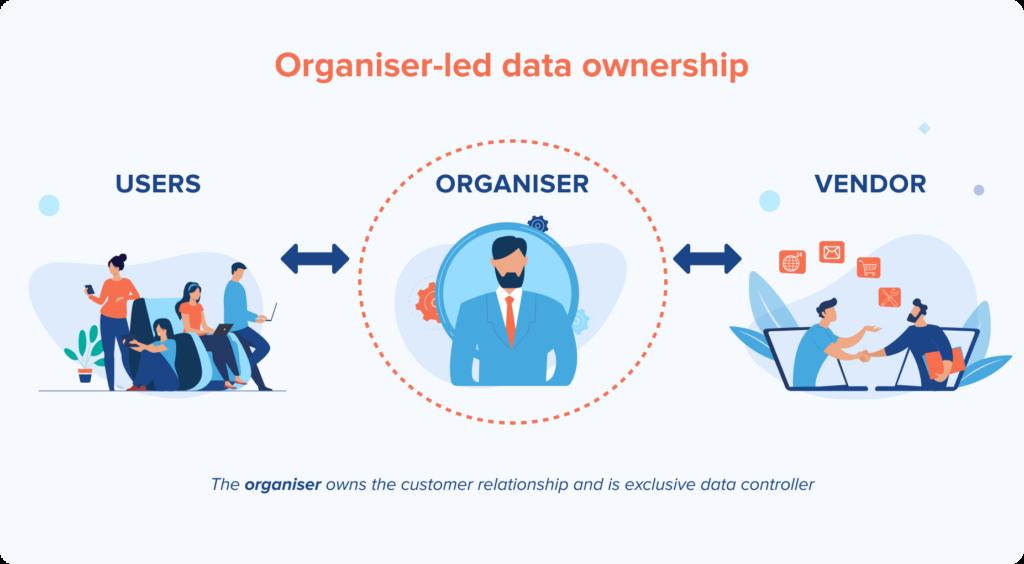 Organiser-led data ownership